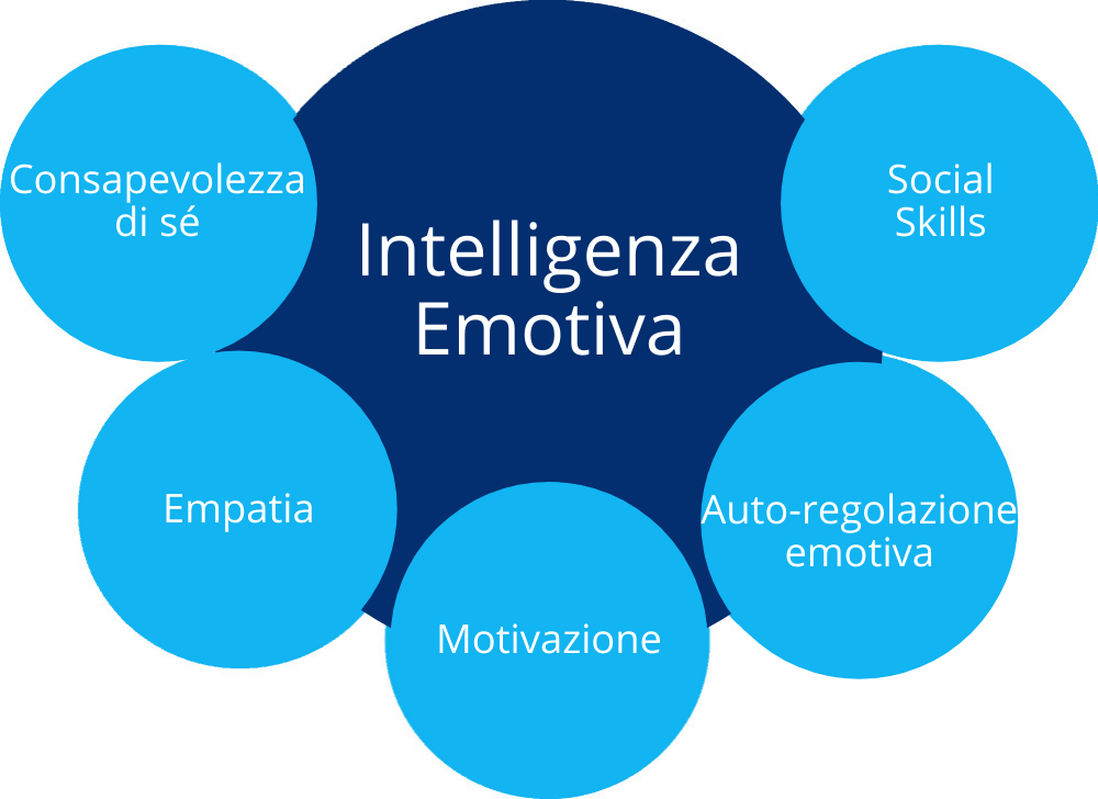 emotional-intelligence-kataria